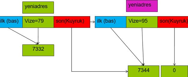 bagli-liste-c++-ornegi-2
